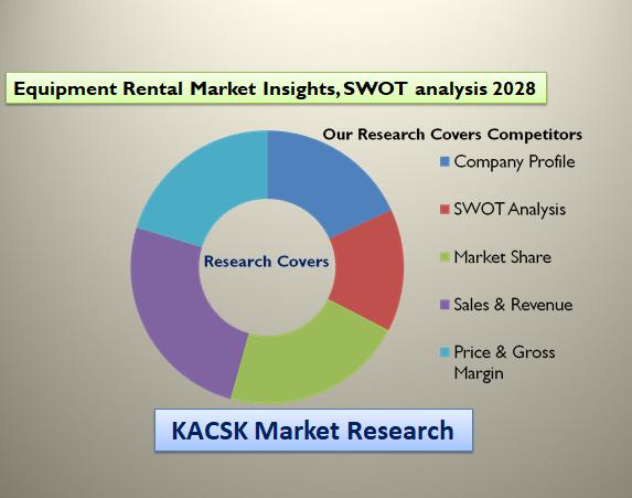 Equipment Rental Market Insights, SWOT analysis 2028