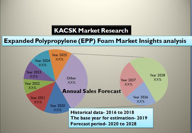 Expanded Polypropylene (EPP) Foam Market Insights analysis 2028