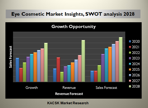 Eye Cosmetic Market Insights, SWOT analysis 2028