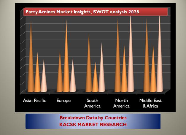 Fatty Amines Market Insights, SWOT analysis 2028