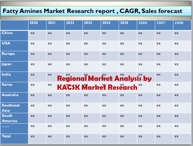 Fatty Amines Market Research report , CAGR, Sales forecast