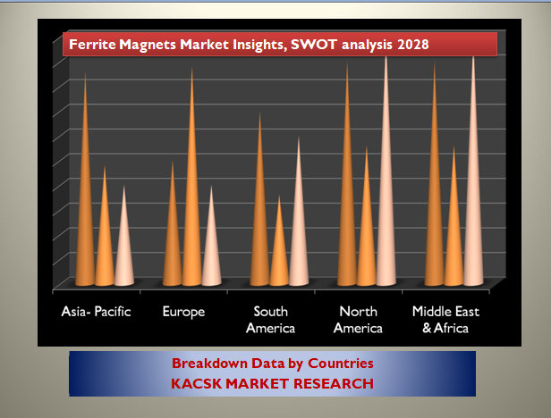 Ferrite Magnets Market Insights, SWOT analysis 2028