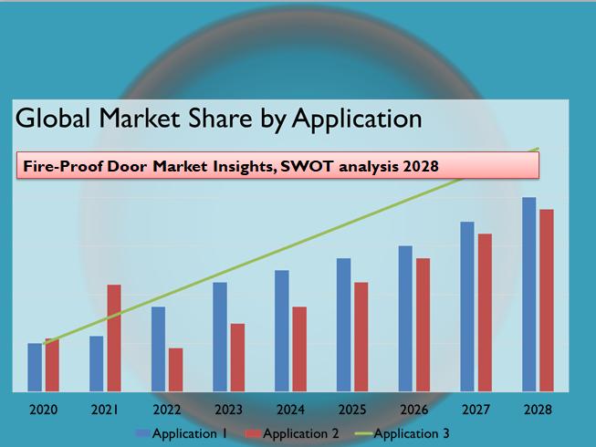 Fire-Proof Door Market Insights, SWOT analysis 2028