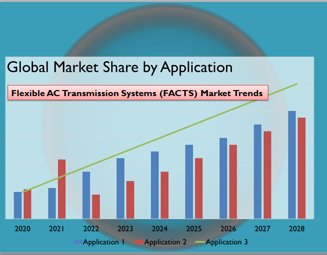 Flexible AC Transmission Systems (FACTS) Market Trends