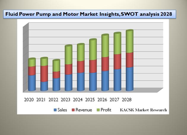 Fluid Power Pump and Motor Market Insights, SWOT analysis 2028