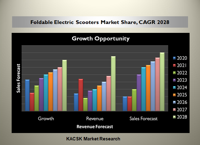 Foldable Electric Scooters Market Share, CAGR 2028