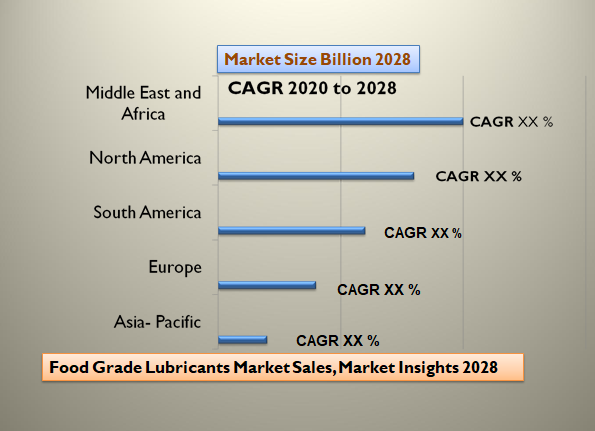Food Grade Lubricants Market Sales,Market Insights 2028