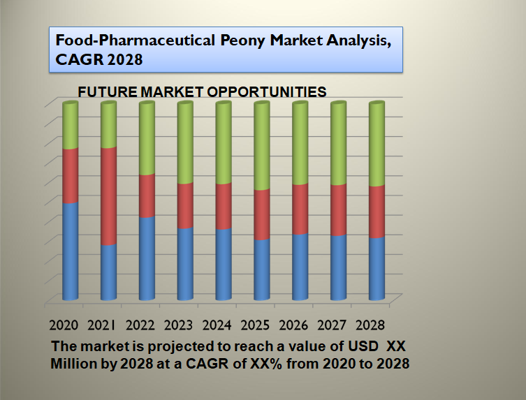 Food-Pharmaceutical Peony Market Analysis, CAGR 2028