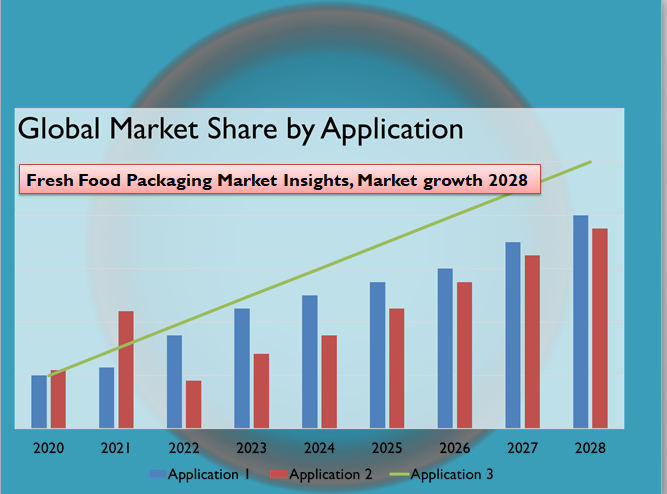 Fresh Food Packaging Market Insights, Market growth 2028