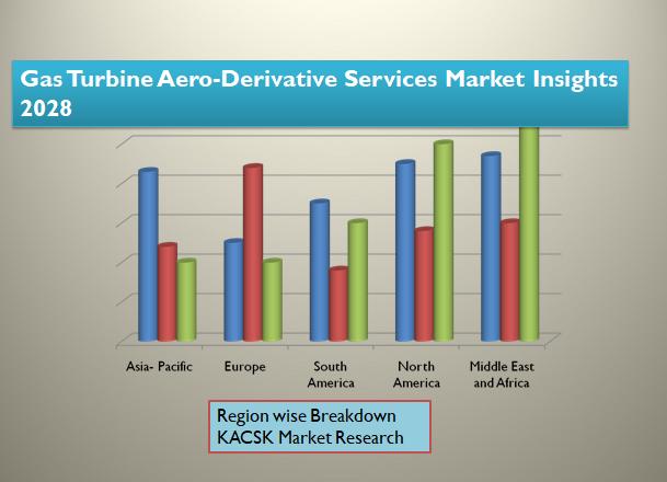 Gas Turbine Aero-Derivative Services Market Insights 2028