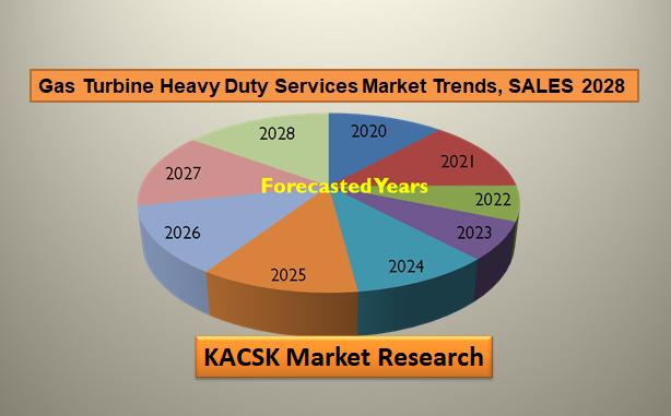 Gas Turbine Heavy Duty Services Market Trends, SALES 2028