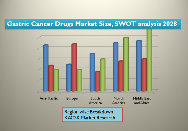 Gastric Cancer Drugs Market Size, SWOT analysis 2028