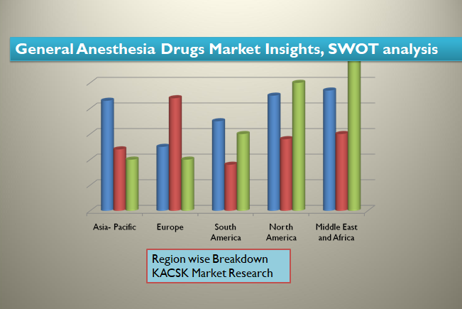 General Anesthesia Drugs Market Insights, SWOT analysis