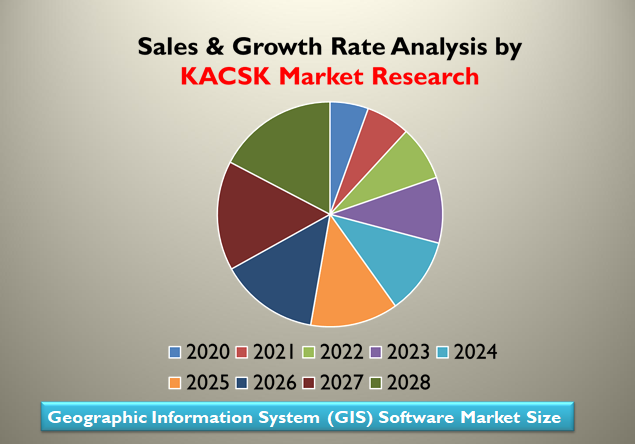 Geographic Information System (GIS) Software Market Size