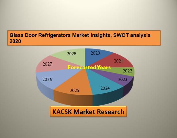 Glass Door Refrigerators Market Insights, SWOT analysis 2028