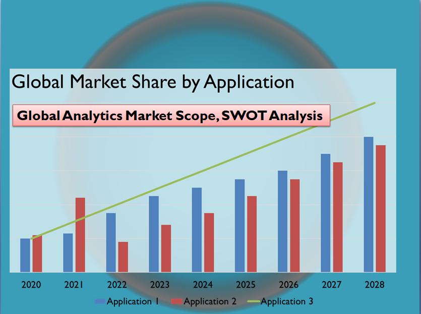 Global Analytics Market Scope, SWOT Analysis