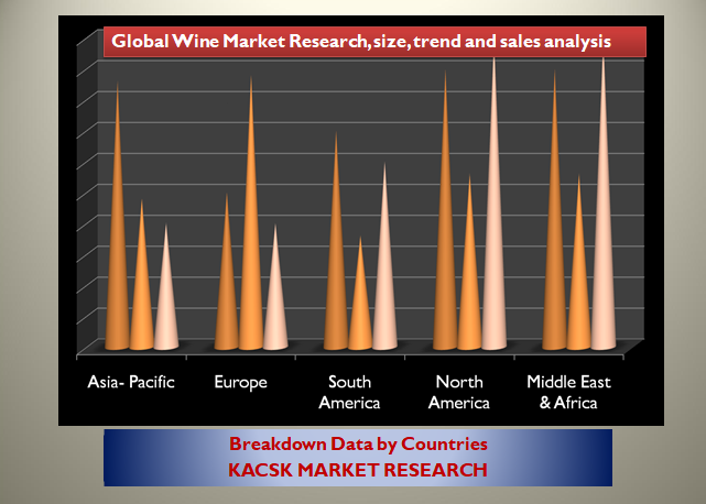 Global Wine Market Research, size, trend and sales analysis