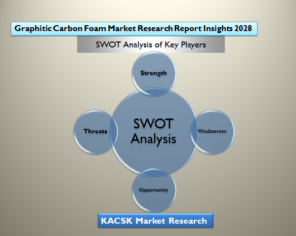 Graphitic Carbon Foam Market Research Report Insights 2028
