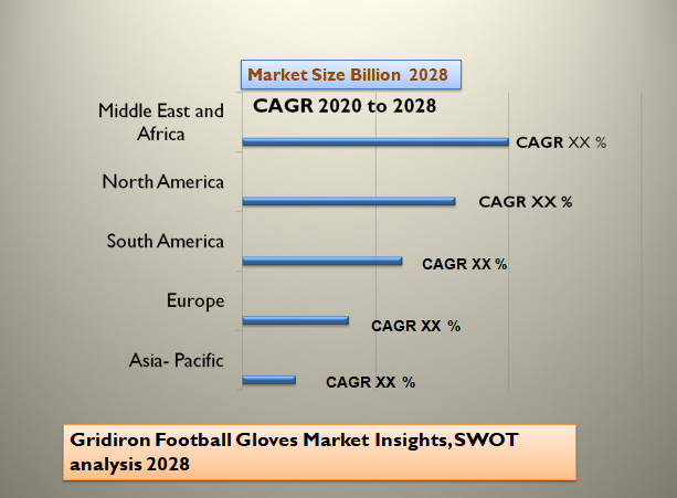 Gridiron Football Gloves Market Insights, SWOT analysis 2028