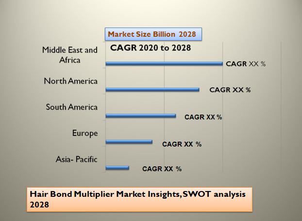 Hair Bond Multiplier Market Insights, SWOT analysis 2028