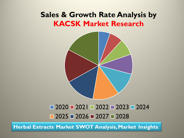Herbal Extracts Market SWOT Analysis, Market Insights