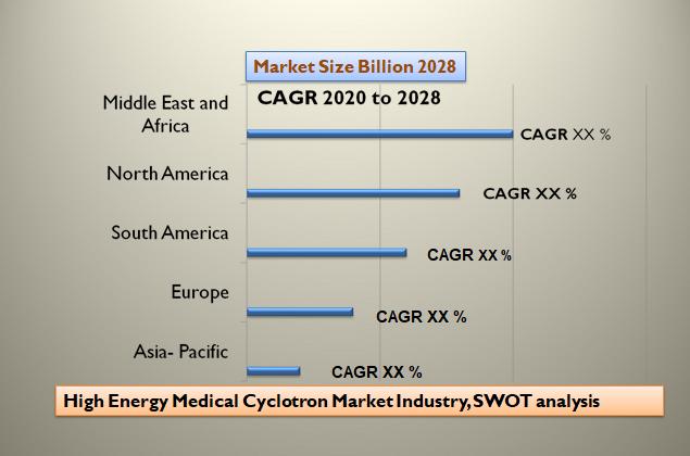 High Energy Medical Cyclotron Market Industry, SWOT analysis
