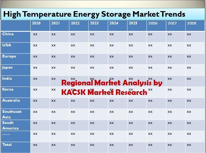 High Temperature Energy Storage Market Trends 2028