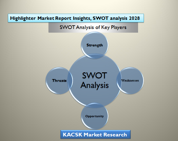 Highlighter Market Report Insights, SWOT analysis 2028
