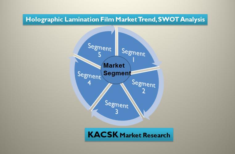 Holographic Lamination Film Market Trend, SWOT Analysis