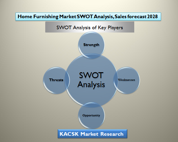 Home Furnishing Market SWOT Analysis, Sales forecast 2028