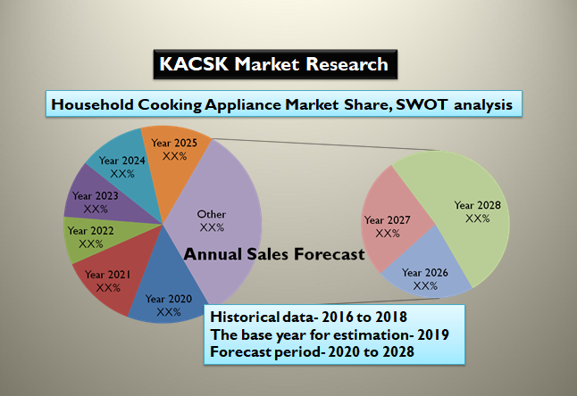 Household Cooking Appliance Market Share, SWOT analysis