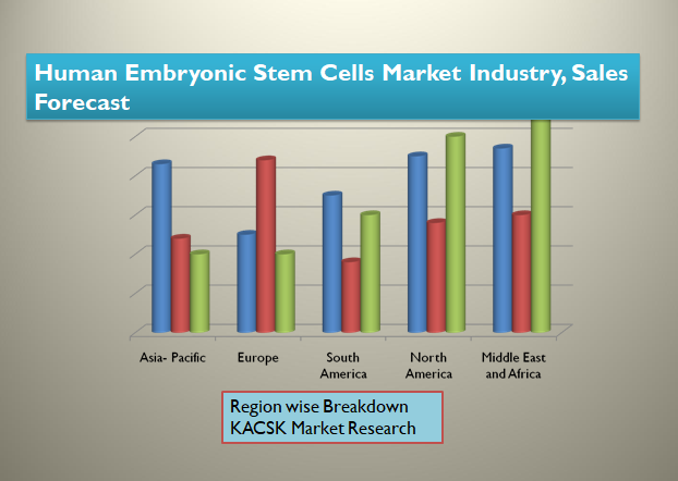 Human Embryonic Stem Cells Market Industry, Sales Forecast