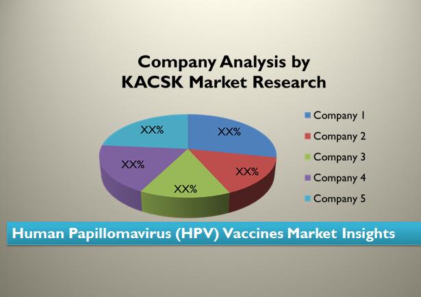 Human Papillomavirus (HPV) Vaccines Market Insights
