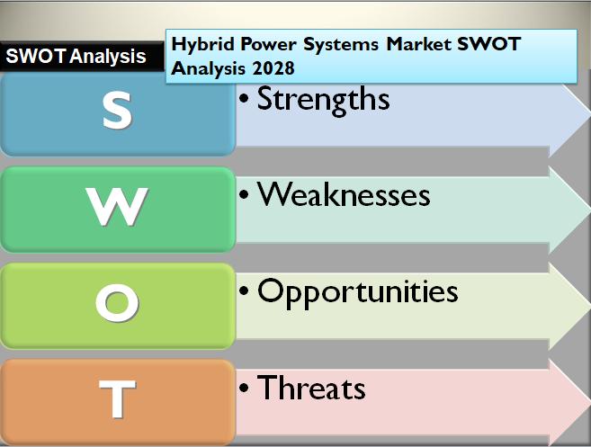Hybrid Power Systems Market SWOT Analysis 2028