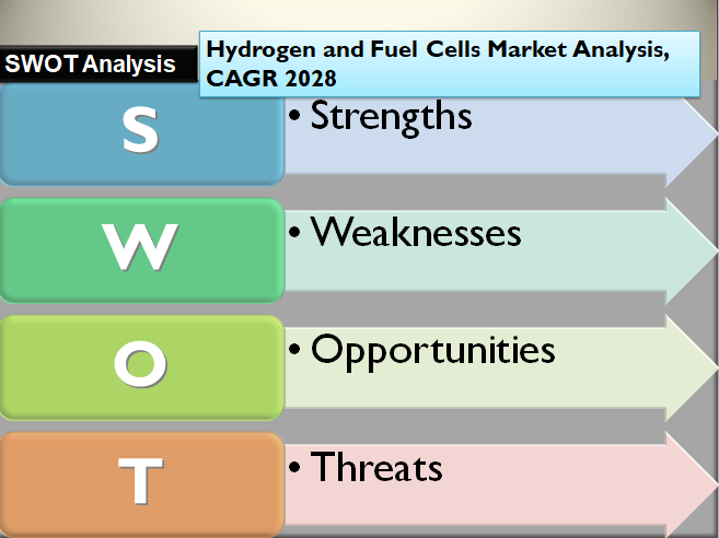 Hydrogen and Fuel Cells Market Analysis, CAGR 2028