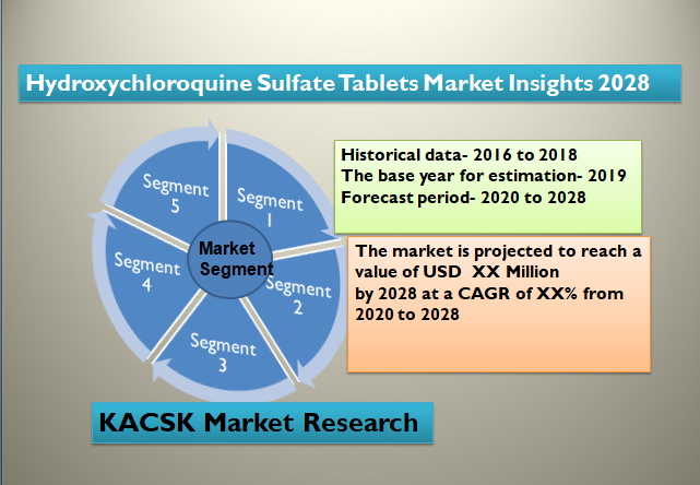 Hydroxychloroquine Sulfate Tablets Market Insights 2028