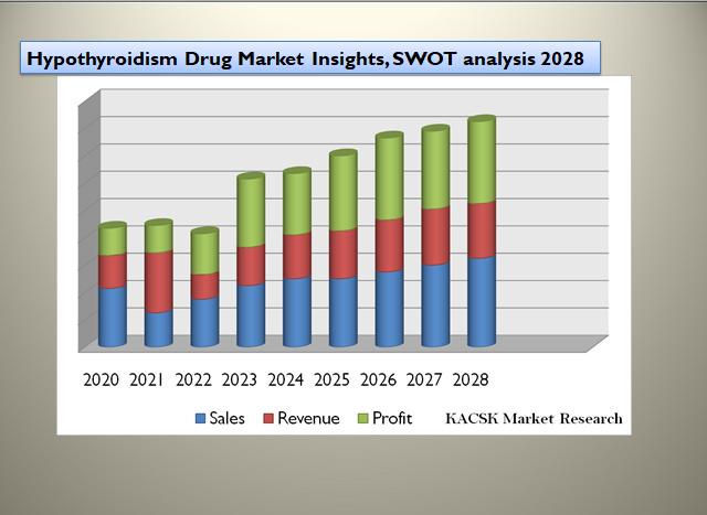 Hypothyroidism Drug Market Insights, SWOT analysis 2028
