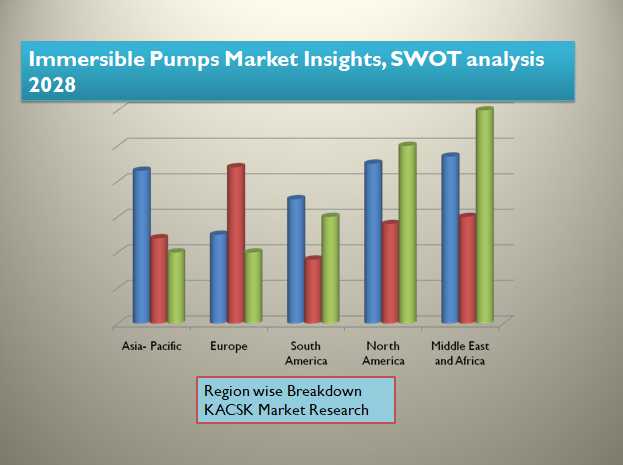Immersible Pumps Market Insights, SWOT analysis 2028