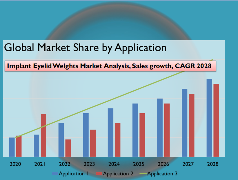 Implant Eyelid Weights Market Analysis, Sales growth, CAGR 2028