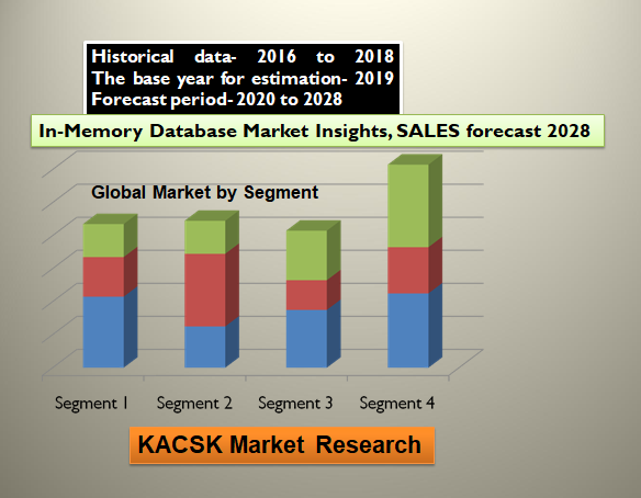 In-Memory Database Market Insights, SALES forecast 2028
