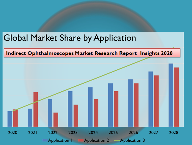 Indirect Ophthalmoscopes Market Research Report  Insights 2028