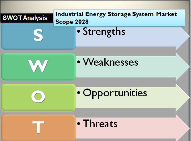 Industrial Energy Storage System Market Scope 2028