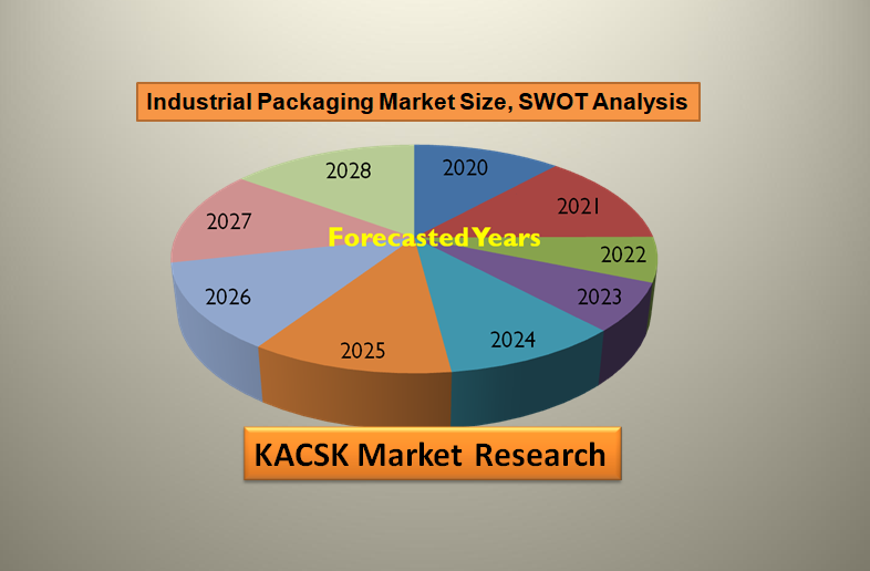 Industrial Packaging Market Size, SWOT Analysis