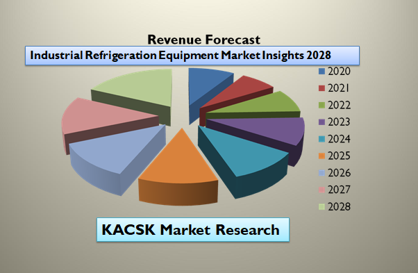 Industrial Refrigeration Equipment Market Insights 2028