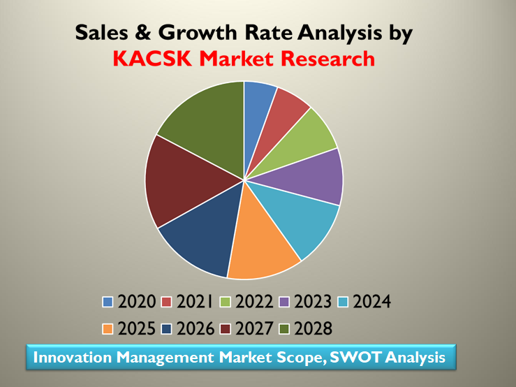 Innovation Management Market Scope, SWOT Analysis