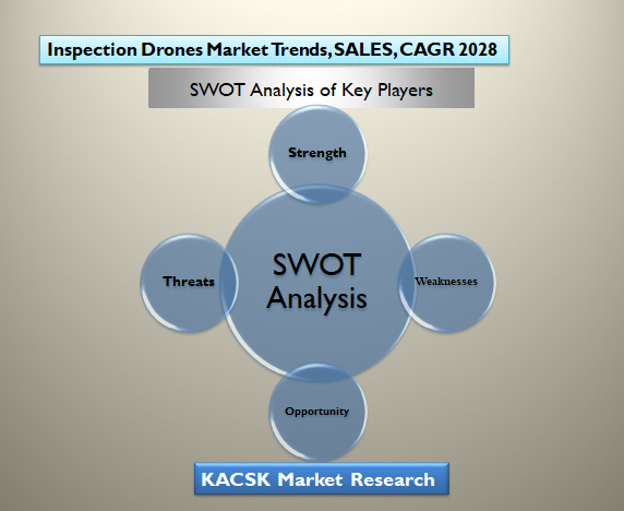 Inspection Drones Market Trends, SALES, CAGR 2028