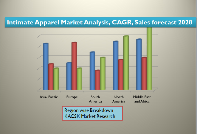 Intimate Apparel Market Analysis, CAGR, Sales forecast 2028