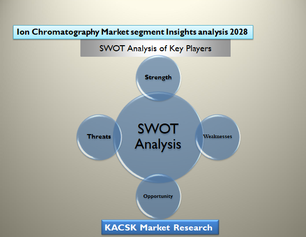 Ion Chromatography Market segment Insights analysis 2028