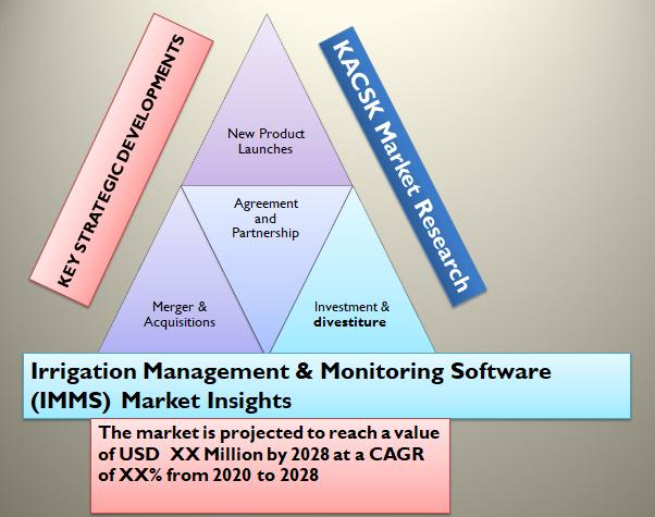 Irrigation Management & Monitoring Software (IMMS) Market Insights