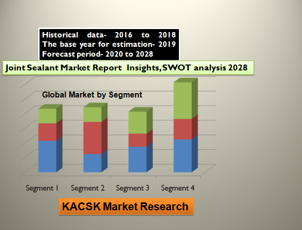 Joint Sealant Market Report Insights, SWOT analysis 2028